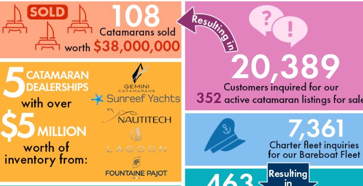 Catamarans For Sale with Pending Deals in Last 30 Days.